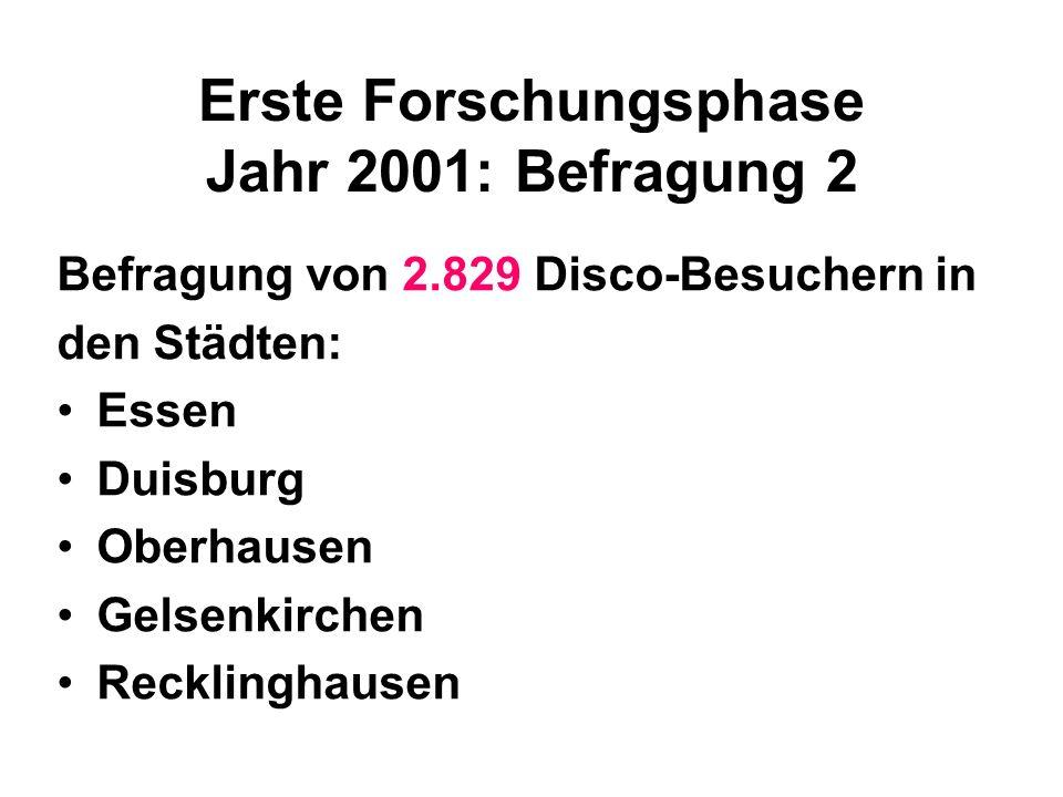 Erste Forschungsphase Jahr 2001: Befragung 2 Befragung von 2.829 Disco-Besuchern in den Städten: Essen Duisburg Oberhausen Gelsenkirchen Recklinghause