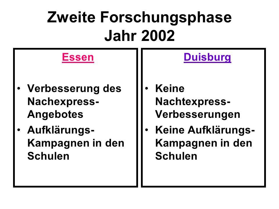 Zweite Forschungsphase Jahr 2002 Essen Verbesserung des Nachexpress- Angebotes Aufklärungs- Kampagnen in den Schulen Duisburg Keine Nachtexpress- Verb