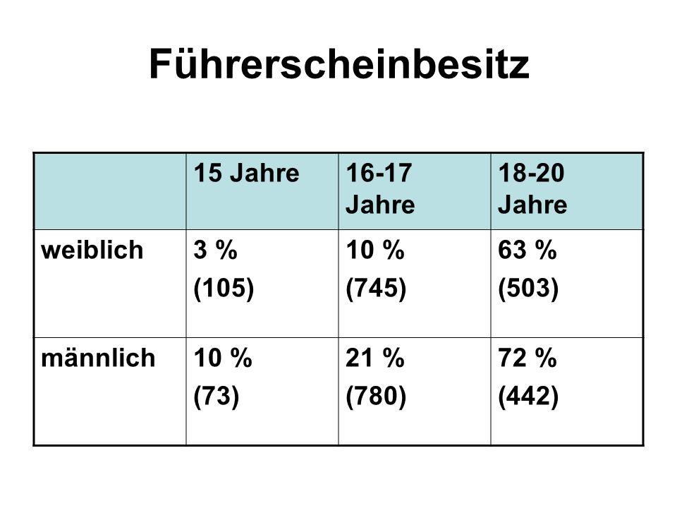 Führerscheinbesitz 15 Jahre16-17 Jahre 18-20 Jahre weiblich3 % (105) 10 % (745) 63 % (503) männlich10 % (73) 21 % (780) 72 % (442)