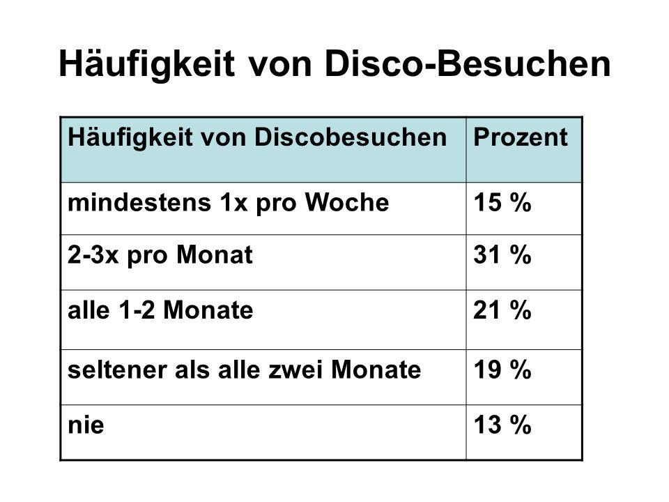 Häufigkeit von Disco-Besuchen Häufigkeit von DiscobesuchenProzent mindestens 1x pro Woche15 % 2-3x pro Monat31 % alle 1-2 Monate21 % seltener als alle