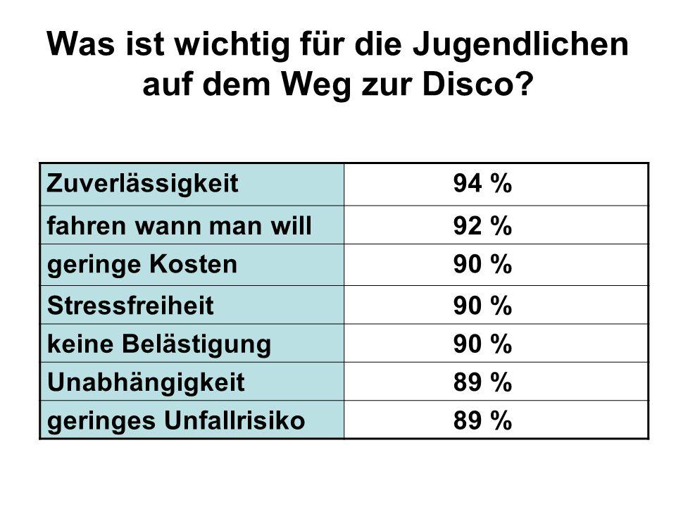 Was ist wichtig für die Jugendlichen auf dem Weg zur Disco? Zuverlässigkeit 94 % fahren wann man will 92 % geringe Kosten 90 % Stressfreiheit 90 % kei