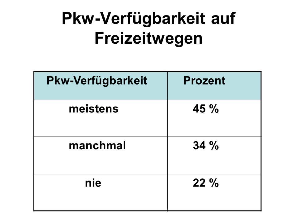 Pkw-Verfügbarkeit auf Freizeitwegen Pkw-Verfügbarkeit Prozent meistens 45 % manchmal 34 % nie 22 %