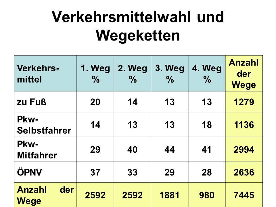 Verkehrsmittelwahl und Wegeketten Verkehrs- mittel 1. Weg % 2. Weg % 3. Weg % 4. Weg % Anzahl der Wege zu Fuß201413 1279 Pkw- Selbstfahrer 1413 181136