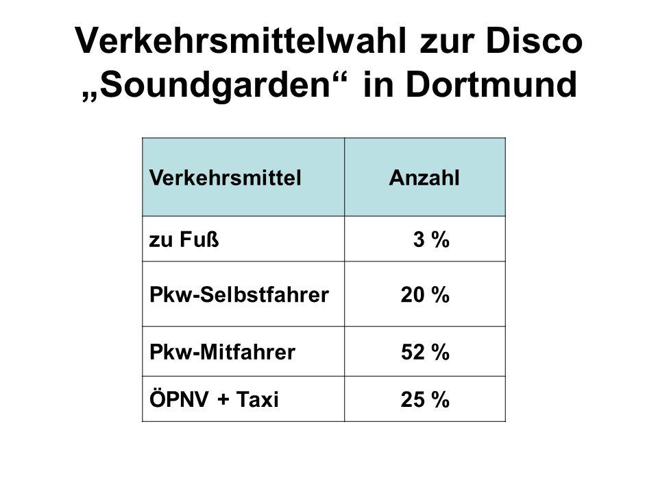 Verkehrsmittelwahl zur Disco Soundgarden in Dortmund VerkehrsmittelAnzahl zu Fuß 3 % Pkw-Selbstfahrer20 % Pkw-Mitfahrer52 % ÖPNV + Taxi25 %