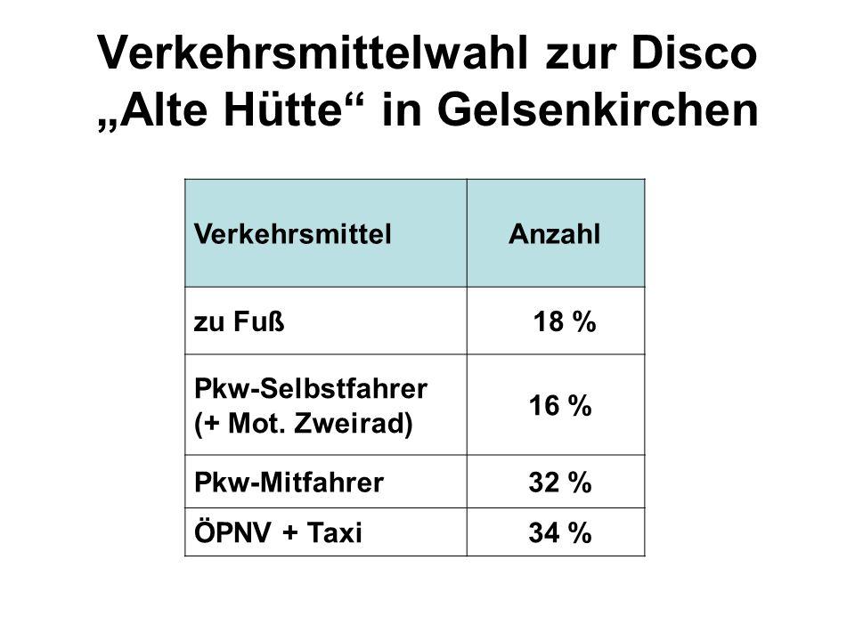 Verkehrsmittelwahl zur Disco Alte Hütte in Gelsenkirchen VerkehrsmittelAnzahl zu Fuß 18 % Pkw-Selbstfahrer (+ Mot. Zweirad) 16 % Pkw-Mitfahrer 32 % ÖP