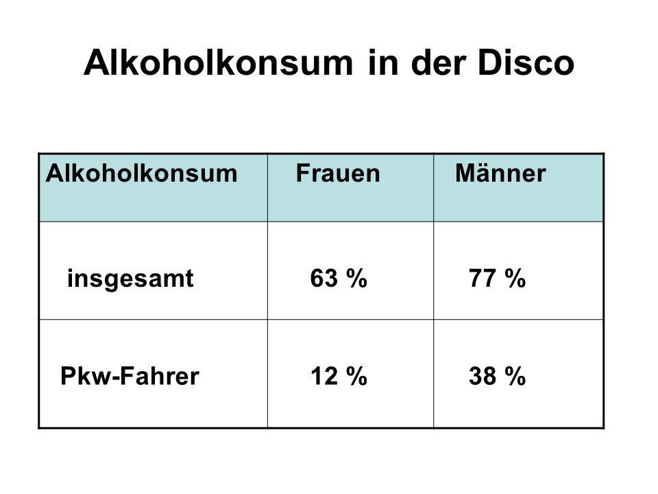 Alkoholkonsum in der Disco Alkoholkonsum Frauen Männer insgesamt 63 % 77 % Pkw-Fahrer 12 % 38 %