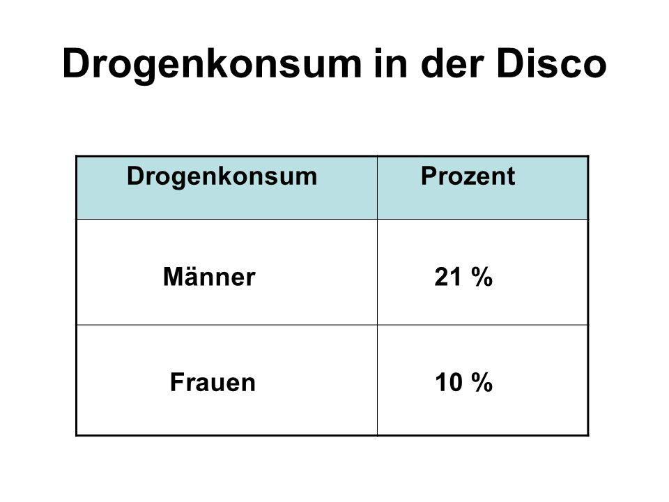 Drogenkonsum in der Disco Drogenkonsum Prozent Männer 21 % Frauen 10 %