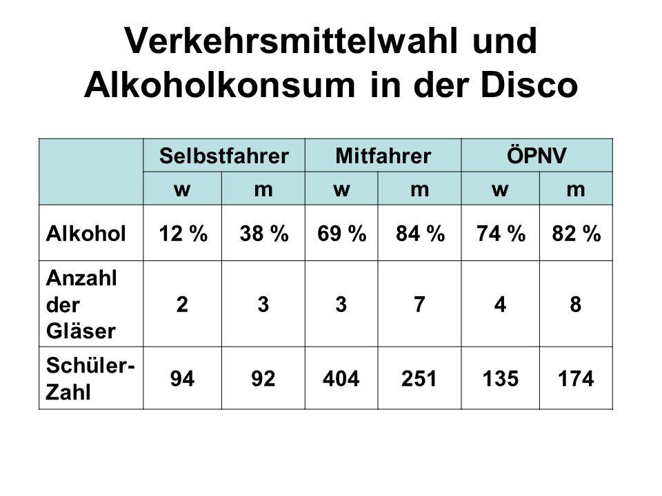 Verkehrsmittelwahl und Alkoholkonsum in der Disco SelbstfahrerMitfahrerÖPNV wmwmwm Alkohol12 %38 %69 %84 %74 %82 % Anzahl der Gläser 233748 Schüler- Z