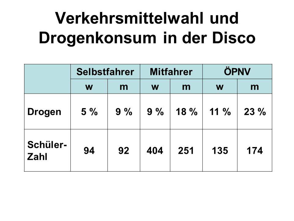Verkehrsmittelwahl und Drogenkonsum in der Disco SelbstfahrerMitfahrerÖPNV wmwmwm Drogen5 %9 % 18 %11 %23 % Schüler- Zahl 9492404251135174