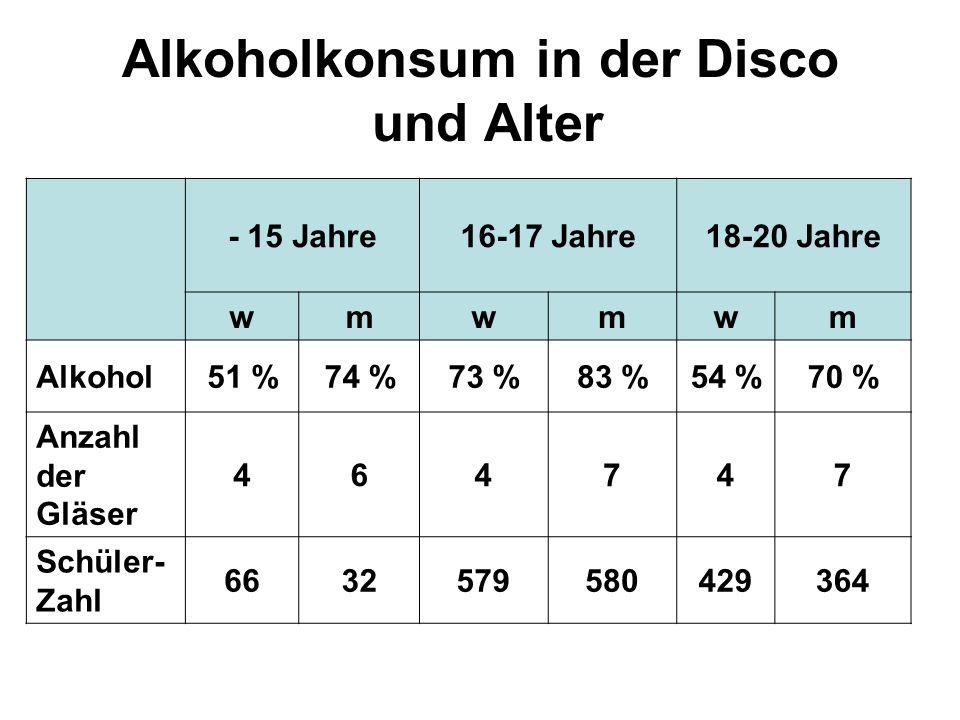 Alkoholkonsum in der Disco und Alter - 15 Jahre16-17 Jahre18-20 Jahre wmwmwm Alkohol51 %74 %73 %83 %54 %70 % Anzahl der Gläser 464747 Schüler- Zahl 66