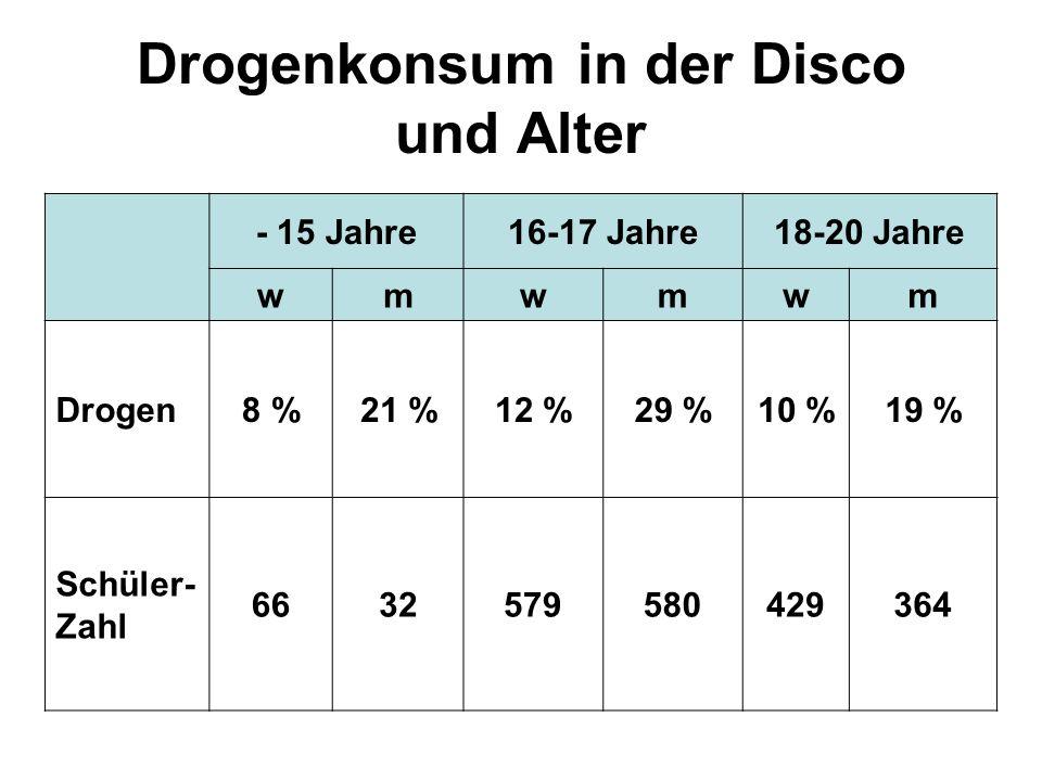 Drogenkonsum in der Disco und Alter - 15 Jahre16-17 Jahre18-20 Jahre wmwmwm Drogen8 %21 %12 %29 %10 %19 % Schüler- Zahl 6632579580429364