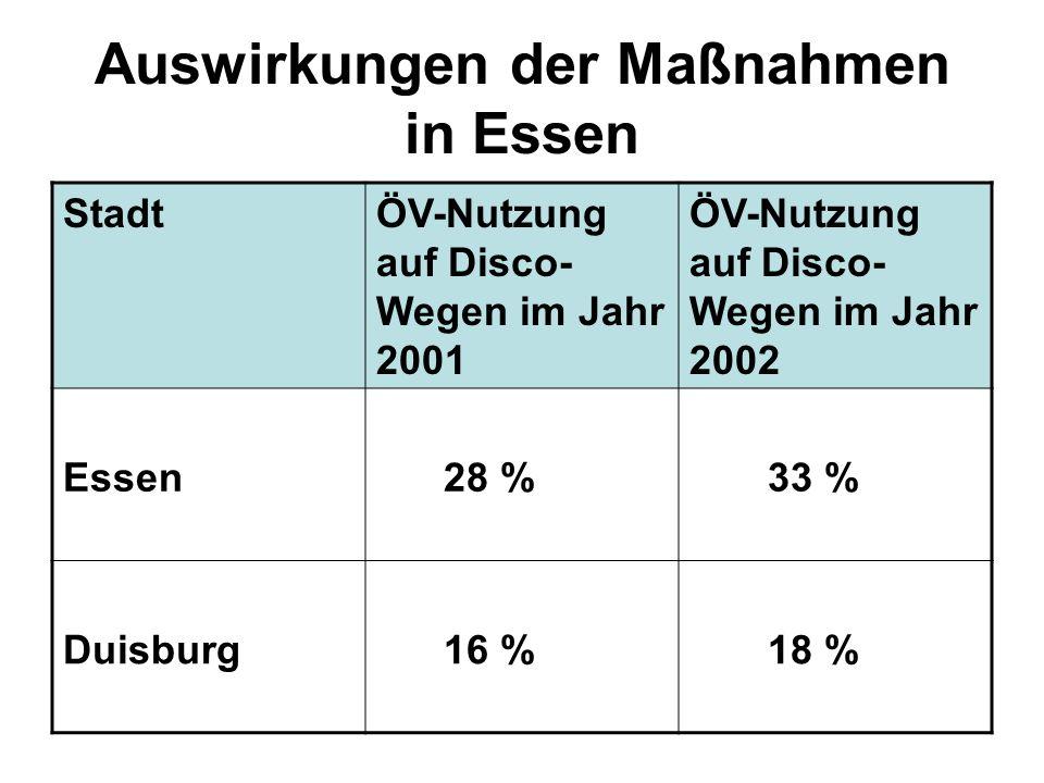 Auswirkungen der Maßnahmen in Essen StadtÖV-Nutzung auf Disco- Wegen im Jahr 2001 ÖV-Nutzung auf Disco- Wegen im Jahr 2002 Essen 28 % 33 % Duisburg 16