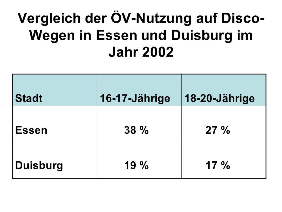 Vergleich der ÖV-Nutzung auf Disco- Wegen in Essen und Duisburg im Jahr 2002 Stadt16-17-Jährige18-20-Jährige Essen 38 % 27 % Duisburg 19 % 17 %