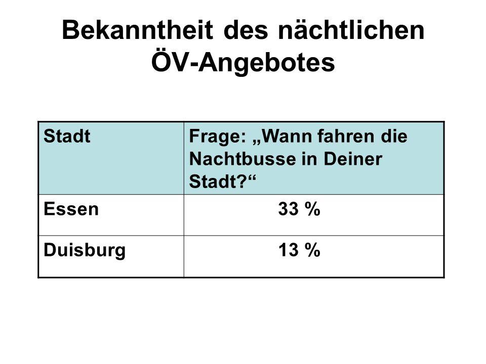 Bekanntheit des nächtlichen ÖV-Angebotes StadtFrage: Wann fahren die Nachtbusse in Deiner Stadt? Essen 33 % Duisburg 13 %