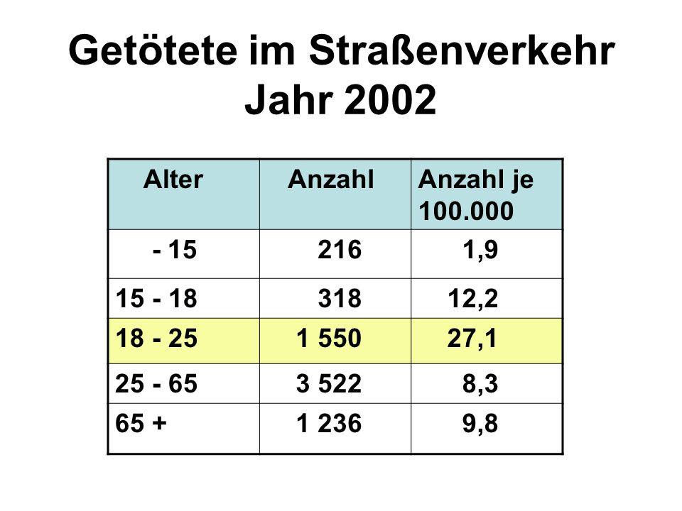 Getötete im Straßenverkehr Jahr 2002 Alter AnzahlAnzahl je 100.000 - 15 216 1,9 15 - 18 318 12,2 18 - 25 1 550 27,1 25 - 65 3 522 8,3 65 + 1 236 9,8