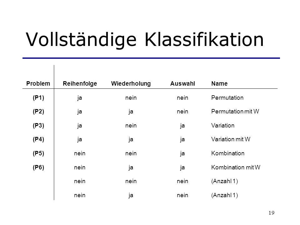 19 Vollständige Klassifikation ProblemReihenfolgeWiederholungAuswahlName (P1)janein Permutation (P2)ja neinPermutation mit W (P3)janeinjaVariation (P4