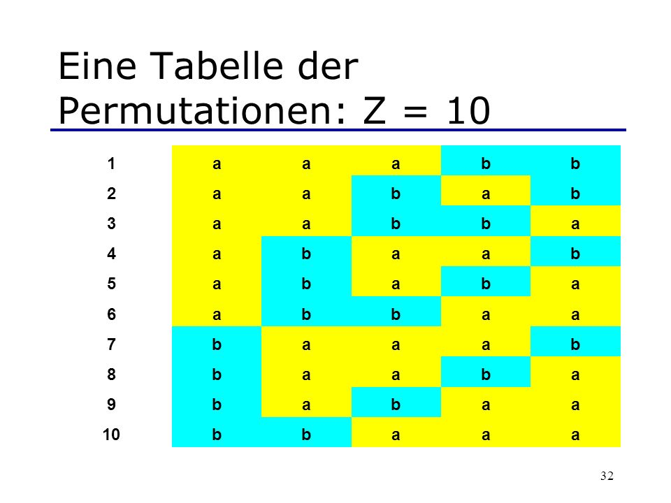 32 Eine Tabelle der Permutationen: Z = 10 1aaabb 2aabab 3aabba 4abaab 5ababa 6abbaa 7baaab 8baaba 9babaa 10bbaaa