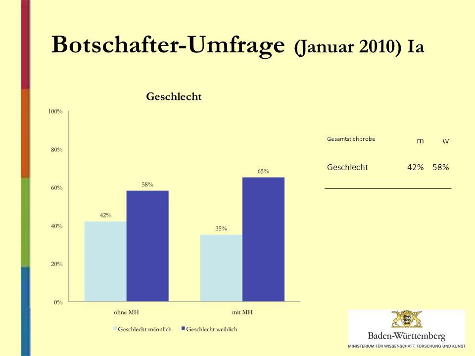 Botschafter-Umfrage (Januar 2010) Ia Gesamtstichprobe mw Geschlecht42%58%