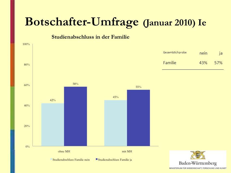 Gesamtstichprobe neinja Familie43%57% Botschafter-Umfrage (Januar 2010) Ie