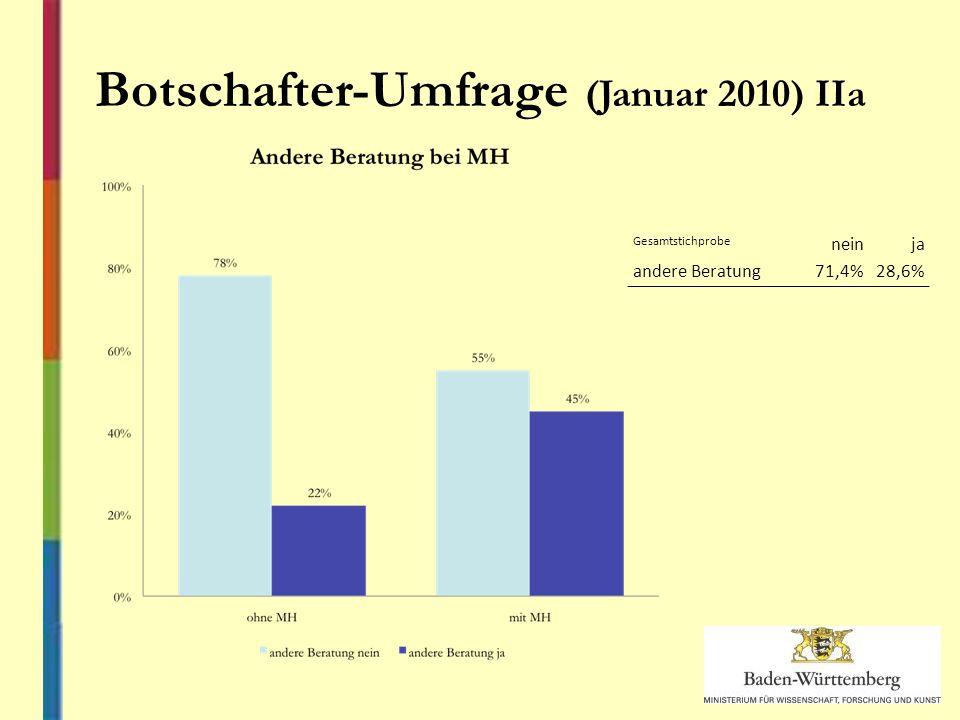 Gesamtstichprobe neinja andere Beratung71,4%28,6% Botschafter-Umfrage (Januar 2010) IIa