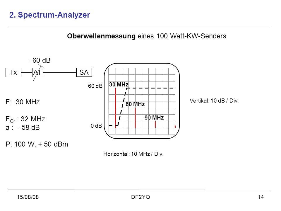 15/08/08DF2YQ14 30 MHz 60 MHz 90 MHz Oberwellenmessung eines 100 Watt-KW-Senders 0 dB Vertikal: 10 dB / Div. Horizontal: 10 MHz / Div. 60 dB TxAT - 60