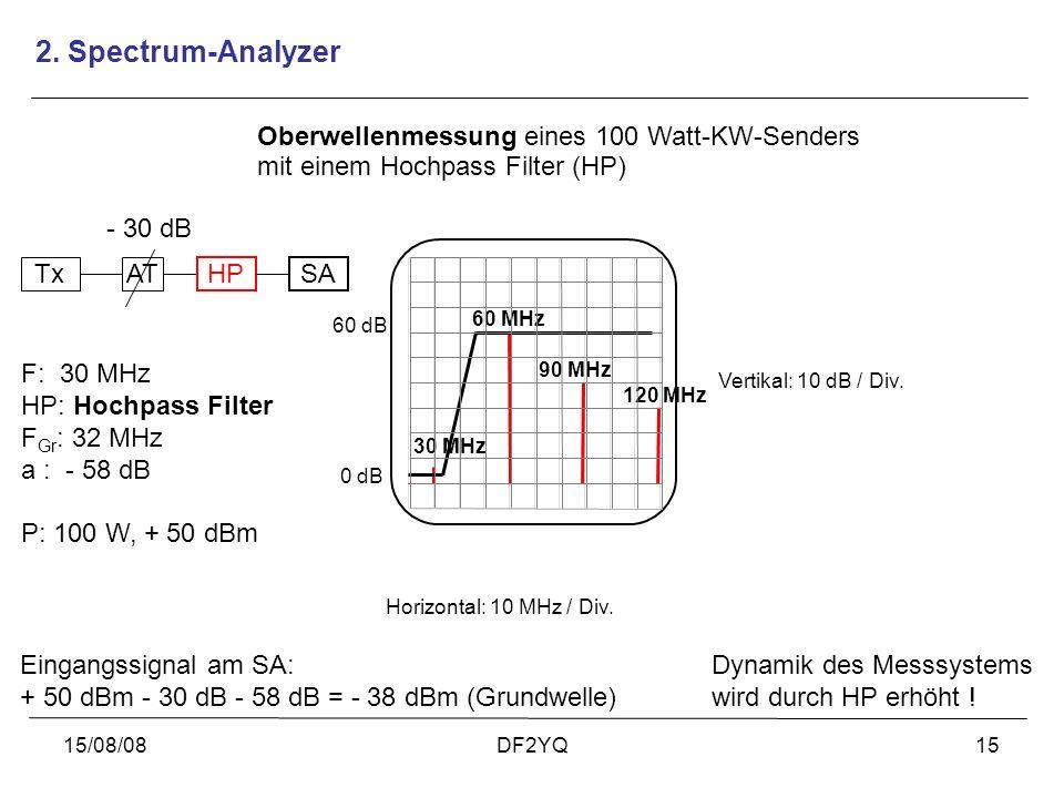 15/08/08DF2YQ15 30 MHz 60 MHz 90 MHz Oberwellenmessung eines 100 Watt-KW-Senders mit einem Hochpass Filter (HP) 0 dB Vertikal: 10 dB / Div. Horizontal