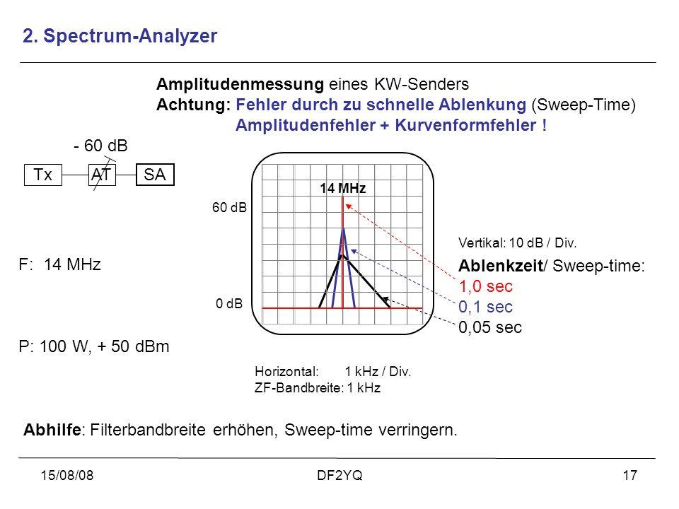 15/08/08DF2YQ17 Amplitudenmessung eines KW-Senders Achtung: Fehler durch zu schnelle Ablenkung (Sweep-Time) Amplitudenfehler + Kurvenformfehler ! 0 dB