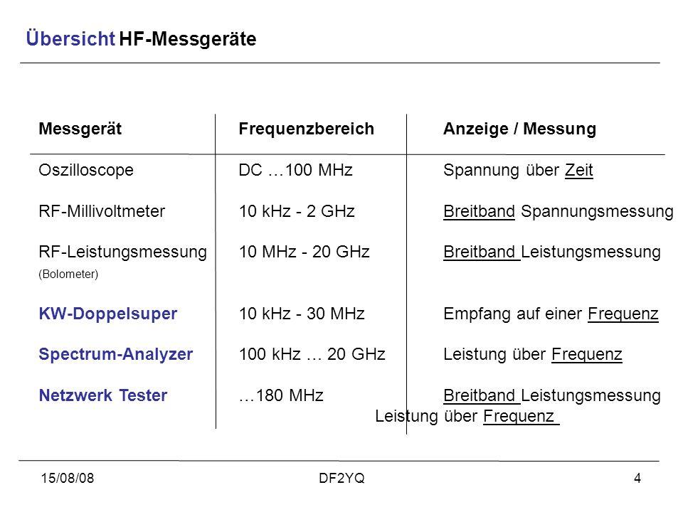 15/08/08DF2YQ4 Übersicht HF-Messgeräte MessgerätFrequenzbereichAnzeige / Messung OszilloscopeDC …100 MHzSpannung über Zeit RF-Millivoltmeter10 kHz - 2