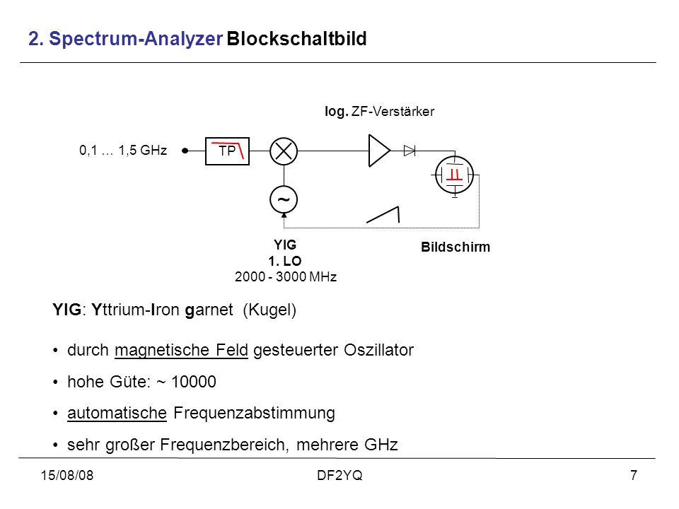 15/08/08DF2YQ7 2. Spectrum-Analyzer Blockschaltbild ~ TP YIG 1. LO 2000 - 3000 MHz log. ZF-Verstärker Bildschirm YIG: Yttrium-Iron garnet (Kugel) durc