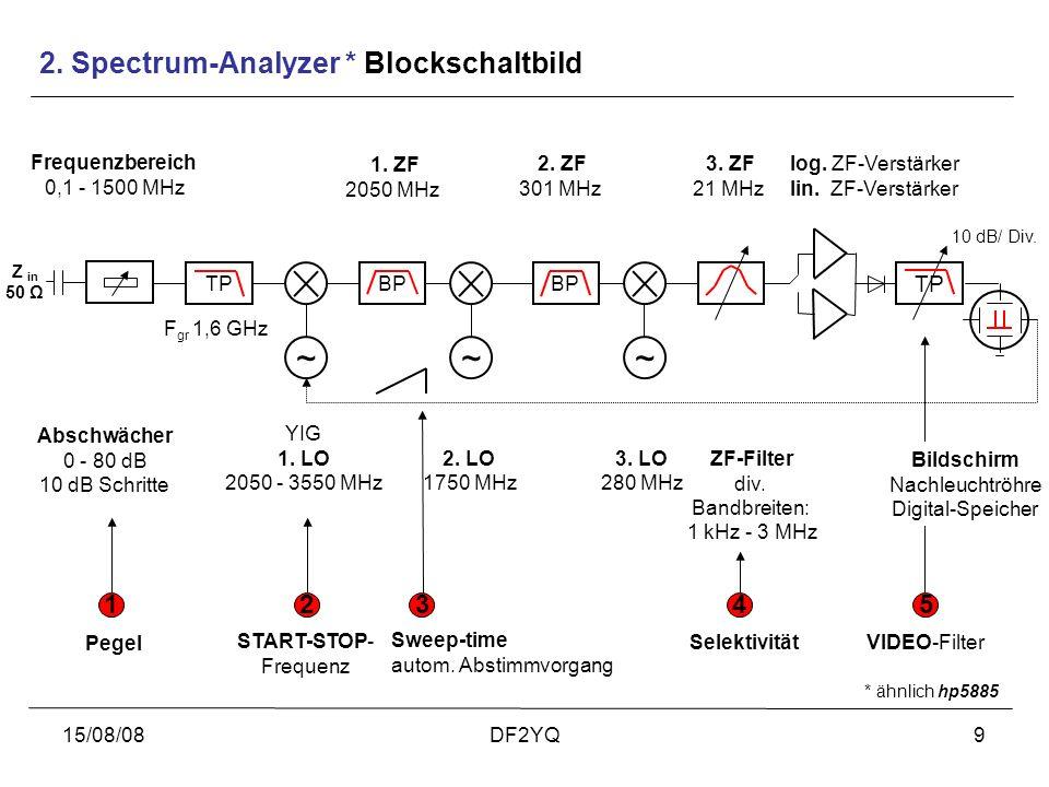15/08/08DF2YQ9 2. Spectrum-Analyzer * Blockschaltbild ~~~ BPTP YIG 1. LO 2050 - 3550 MHz 3. LO 280 MHz 2. LO 1750 MHz Frequenzbereich 0,1 - 1500 MHz 1