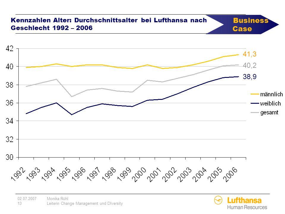 02.07.2007Monika Rühl 13Leiterin Change Management und DIversity Kennzahlen Alter: Durchschnittsalter bei Lufthansa nach Geschlecht 1992 – 2006 41,3 4