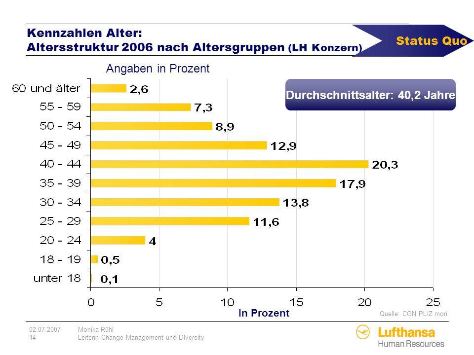 02.07.2007Monika Rühl 14Leiterin Change Management und DIversity Kennzahlen Alter: Altersstruktur 2006 nach Altersgruppen (LH Konzern) In Prozent Anga