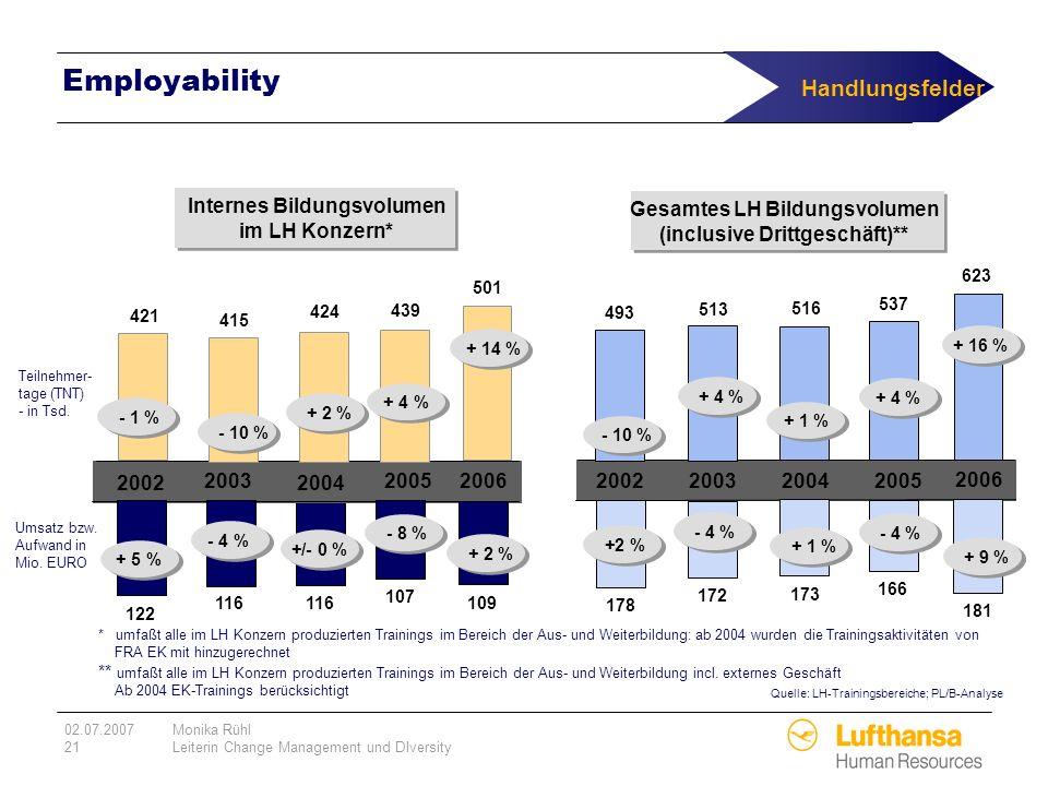 02.07.2007Monika Rühl 21Leiterin Change Management und DIversity 122 421 Teilnehmer- tage (TNT) - in Tsd. Umsatz bzw. Aufwand in Mio. EURO Employabili
