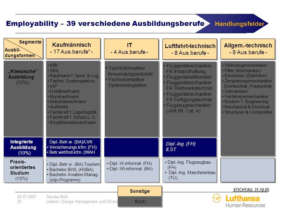 02.07.2007Monika Rühl 22Leiterin Change Management und DIversity Employability – 39 verschiedene Ausbildungsberufe STICHTAG 31.12.05 Kaufmännisch - 17