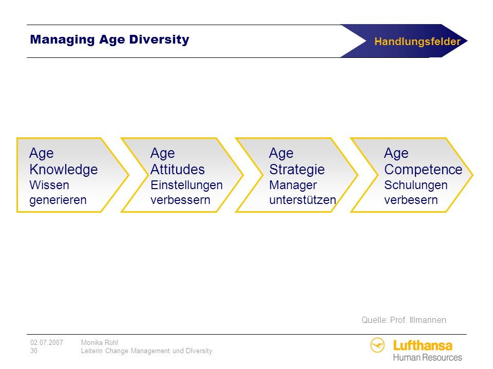 02.07.2007Monika Rühl 30Leiterin Change Management und DIversity Managing Age Diversity Age Knowledge Wissen generieren Age Attitudes Einstellungen ve