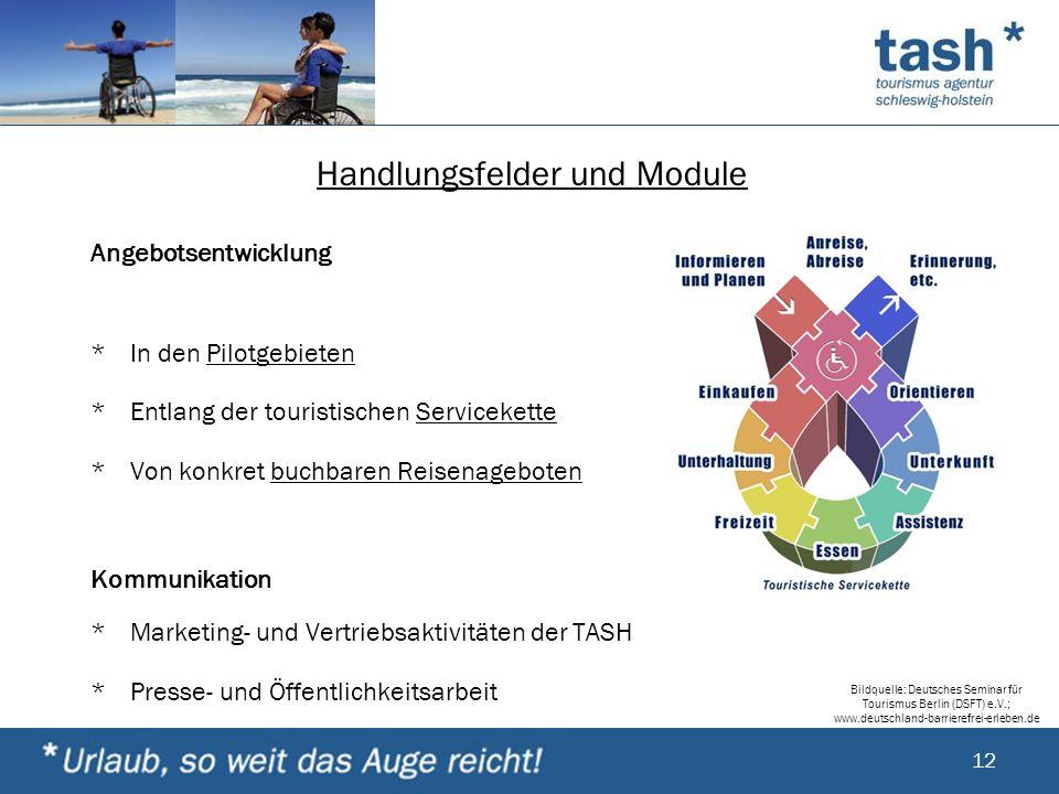 Handlungsfelder und Module Angebotsentwicklung *In den Pilotgebieten *Entlang der touristischen Servicekette *Von konkret buchbaren Reisenageboten Kom