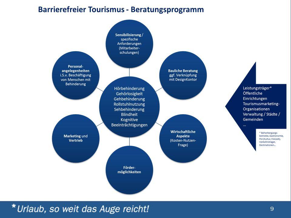Handlungsfelder und Module Transparenz *Prüfung / Klassifizierung / Zertifizierung von Leistungsträgern und öffentlichen Einrichtungen Bundesweit einh