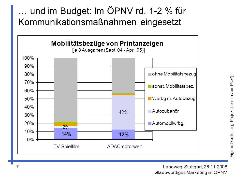 … und in der Philosophie Langweg, Stuttgart, 26.11.2008 Glaubwürdiges Marketing im ÖPNV 8 ÖPNV wird oft rational und technisch betrachtet.