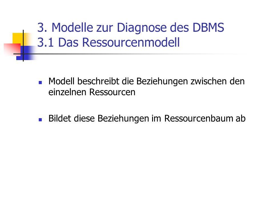 3. Modelle zur Diagnose des DBMS 3.1 Das Ressourcenmodell Modell beschreibt die Beziehungen zwischen den einzelnen Ressourcen Bildet diese Beziehungen