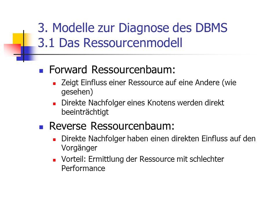 3. Modelle zur Diagnose des DBMS 3.1 Das Ressourcenmodell Forward Ressourcenbaum: Zeigt Einfluss einer Ressource auf eine Andere (wie gesehen) Direkte