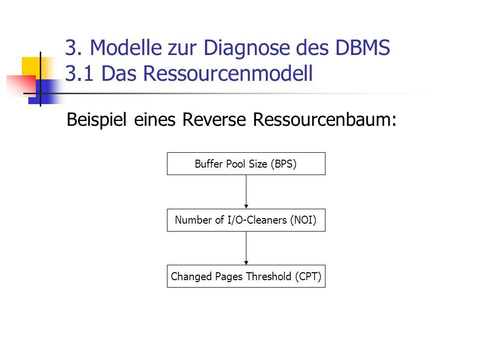3. Modelle zur Diagnose des DBMS 3.1 Das Ressourcenmodell Beispiel eines Reverse Ressourcenbaum: Buffer Pool Size (BPS) Changed Pages Threshold (CPT)