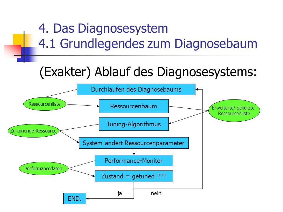 4. Das Diagnosesystem 4.1 Grundlegendes zum Diagnosebaum (Exakter) Ablauf des Diagnosesystems: Durchlaufen des Diagnosebaums Tuning-Algorithmus Perfor