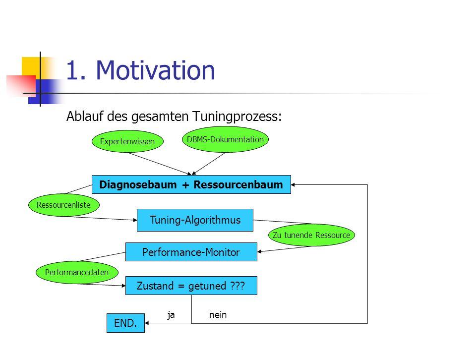 1. Motivation Ablauf des gesamten Tuningprozess: Expertenwissen DBMS-Dokumentation Diagnosebaum + Ressourcenbaum Tuning-Algorithmus Performance-Monito