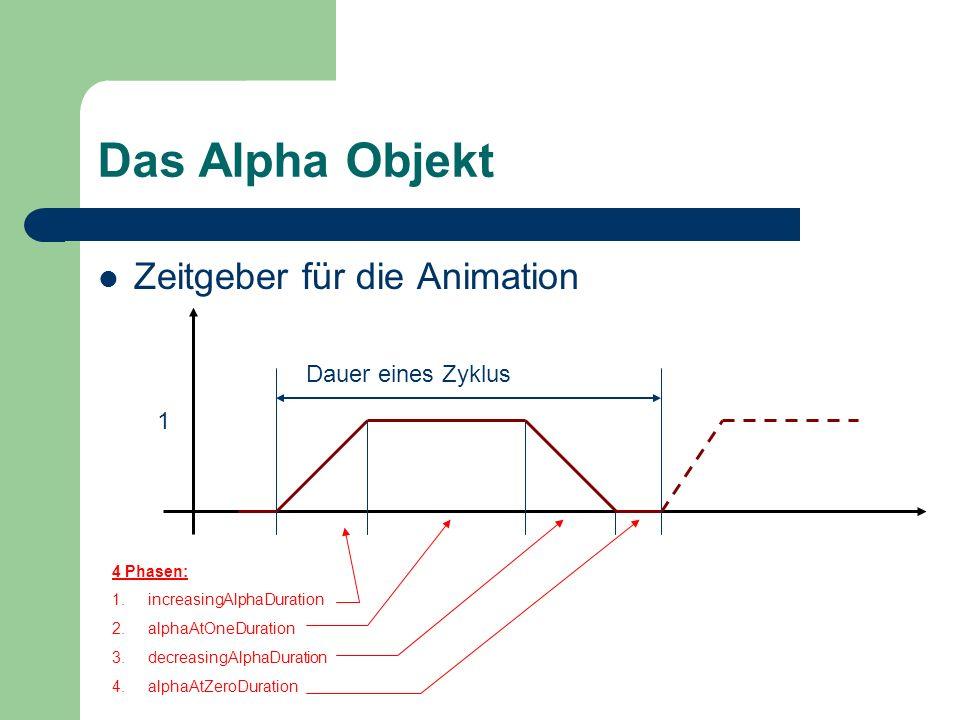 Das Alpha Objekt Zeitgeber für die Animation 1 Dauer eines Zyklus 4 Phasen: 1.increasingAlphaDuration 2.alphaAtOneDuration 3.decreasingAlphaDuration 4