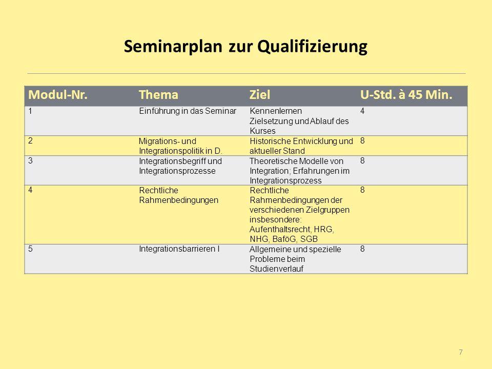 Seminarplan zur Qualifizierung Modul-Nr.ThemaZielU-Std. à 45 Min. 1Einführung in das SeminarKennenlernen Zielsetzung und Ablauf des Kurses 4 2Migratio