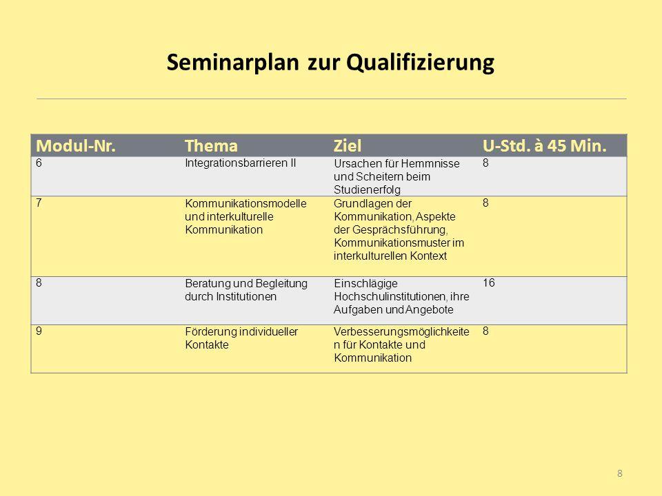 Seminarplan zur Qualifizierung Modul-Nr.ThemaZielU-Std. à 45 Min. 6Integrationsbarrieren IIUrsachen für Hemmnisse und Scheitern beim Studienerfolg 8 7
