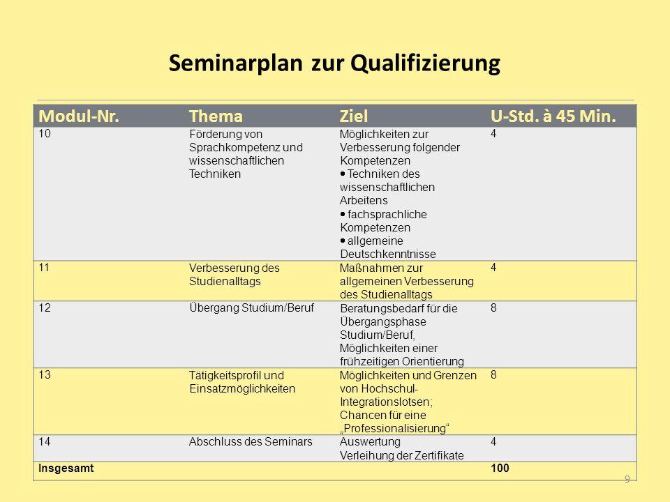 Seminarplan zur Qualifizierung Modul-Nr.ThemaZielU-Std. à 45 Min. 10Förderung von Sprachkompetenz und wissenschaftlichen Techniken Möglichkeiten zur V