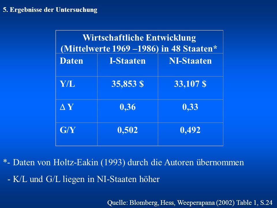 5. Ergebnisse der Untersuchung Wirtschaftliche Entwicklung (Mittelwerte 1969 –1986) in 48 Staaten* DatenI-StaatenNI-Staaten Y/L35,853 $33,107 $ Y 0,36