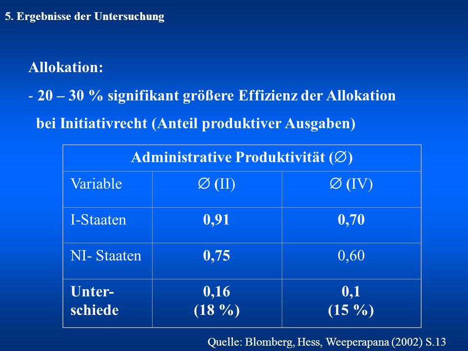5. Ergebnisse der Untersuchung Allokation: - 20 – 30 % signifikant größere Effizienz der Allokation bei Initiativrecht (Anteil produktiver Ausgaben) A