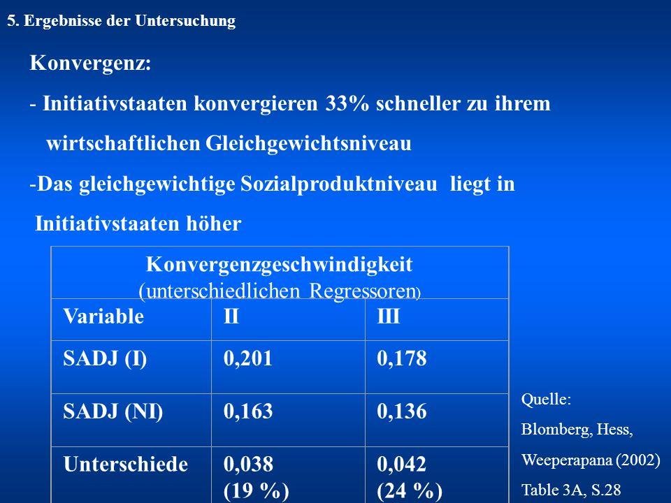 5. Ergebnisse der Untersuchung Konvergenz: - Initiativstaaten konvergieren 33% schneller zu ihrem wirtschaftlichen Gleichgewichtsniveau -Das gleichgew